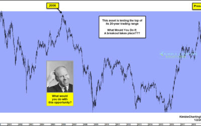 20-Year Trading Range Breakout In Play? What Would You Do Here?
