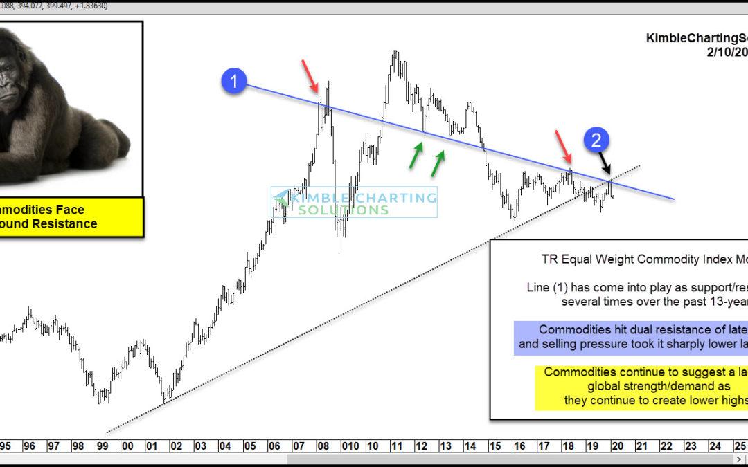 Commodities Turn Weak, Suggesting Stocks Will Follow?