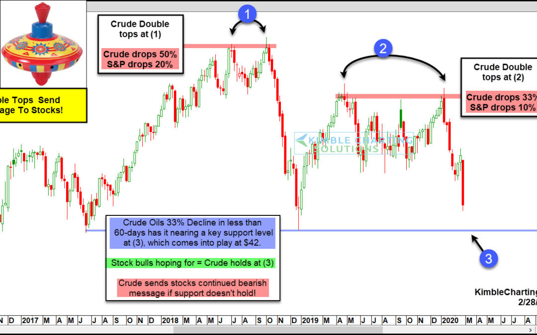 Crude Oil About To Drop 50% And Take Stocks With It? (Updated)
