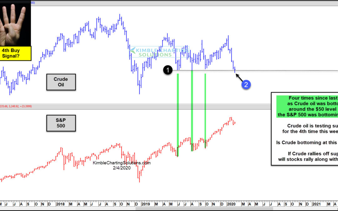 Crude Oil Sending Stocks A Buy Signal For The 4th Time?