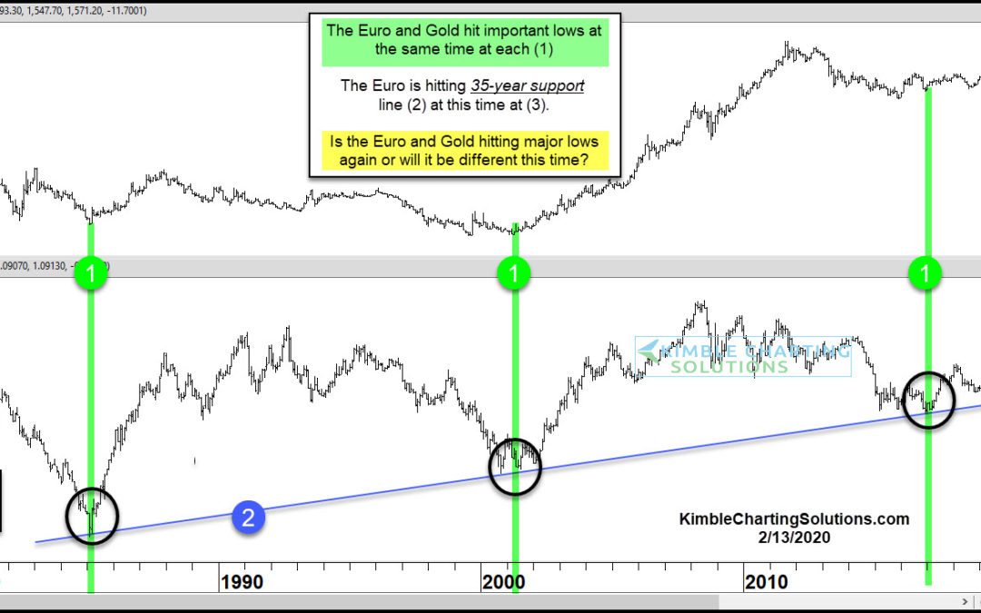 Gold Bulls Hope the Euro Holds Long-Term Trend Line!