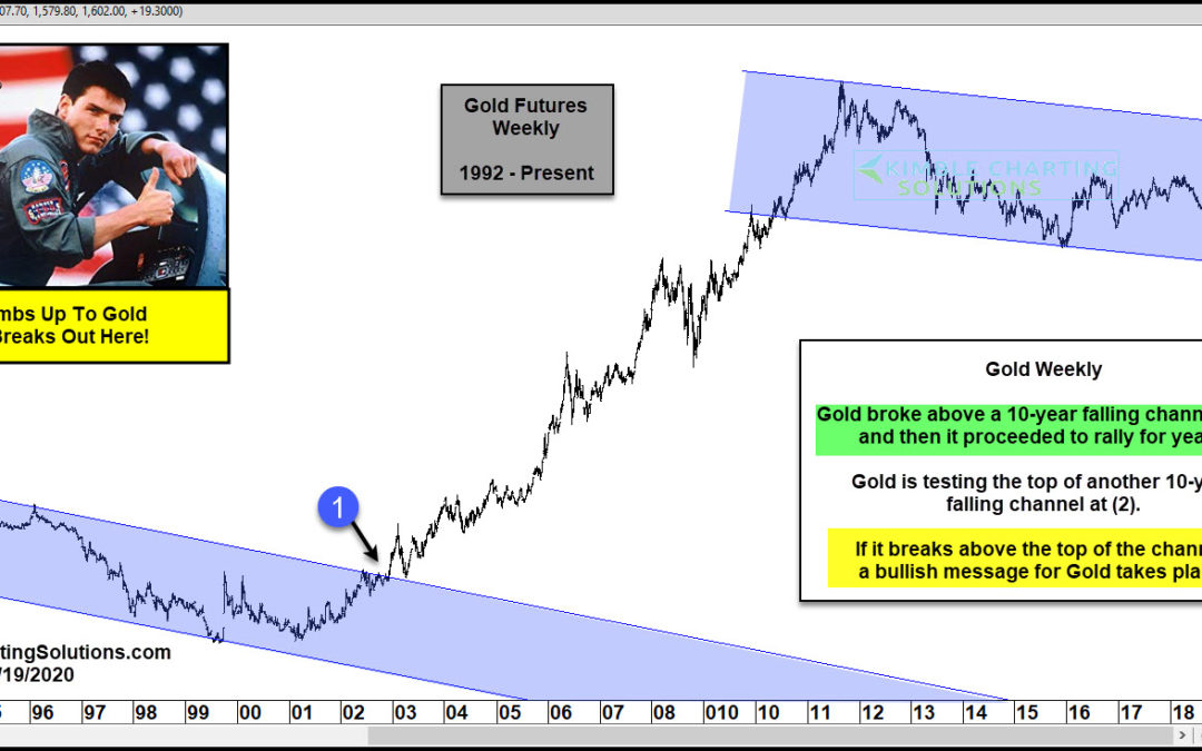 Gold Breaking Out From Another 10-Year Falling Channel?