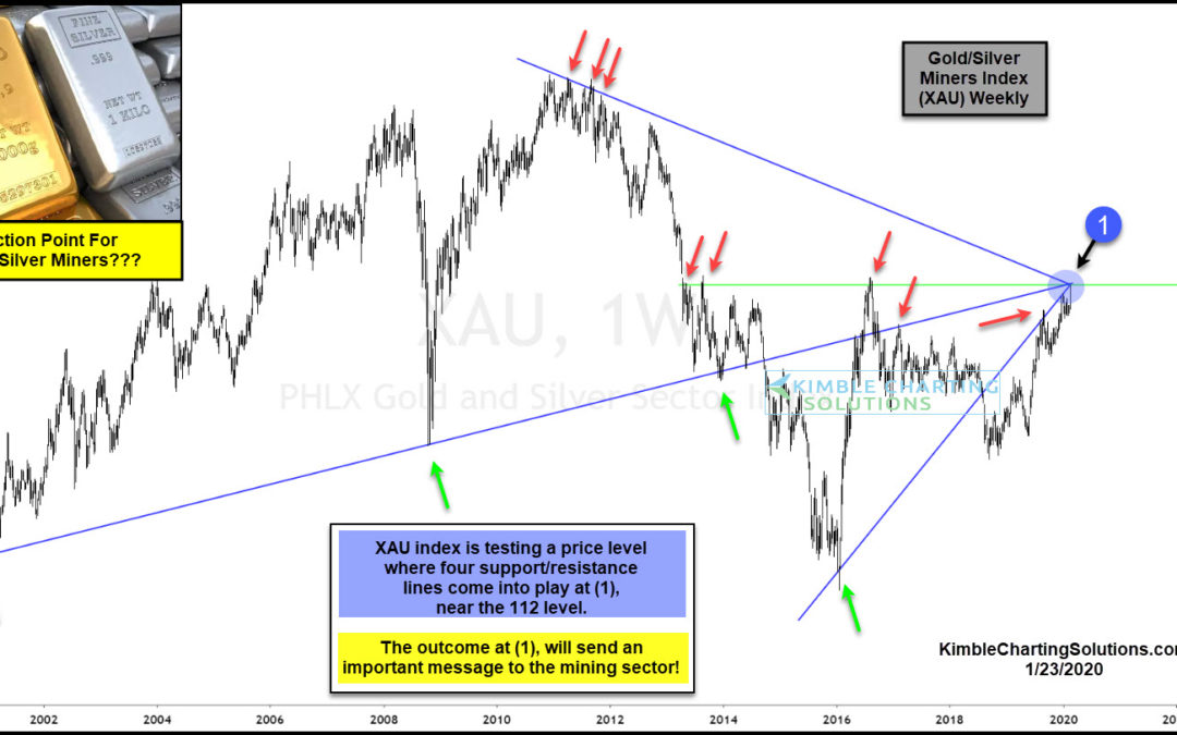 Gold & Silver Mining Stocks Testing Monster Long-Term Bullish Breakout Level!