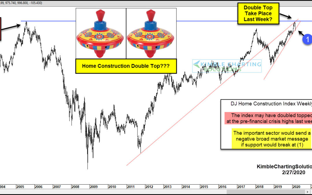 Financial Crisis Deja Vu: Home Construction Index Double Top?
