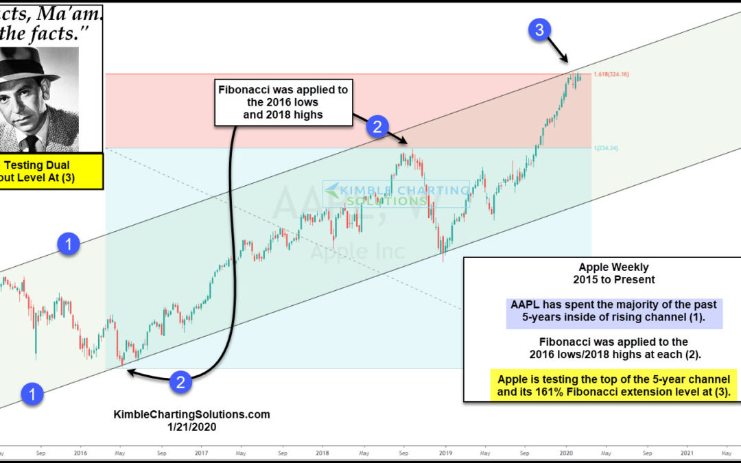 Apple Facing Very Important Breakout Test, Says Joe Friday