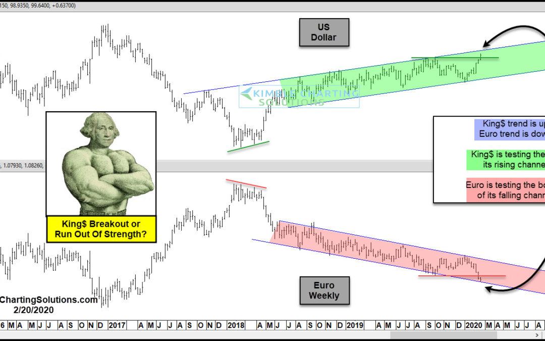 King Dollar Going To Lose Strength Here? Gold & Silver Hope So!!!