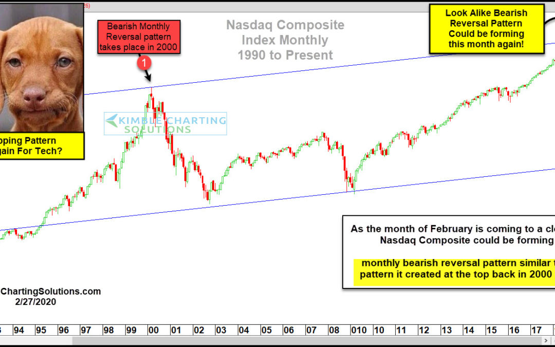 Nasdaq Creating Topping Pattern Similar To 2000 Tech Highs?