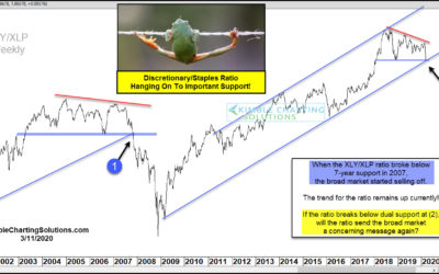 Discretionary/Staples Indicator Looking Similar To 2007 Highs!