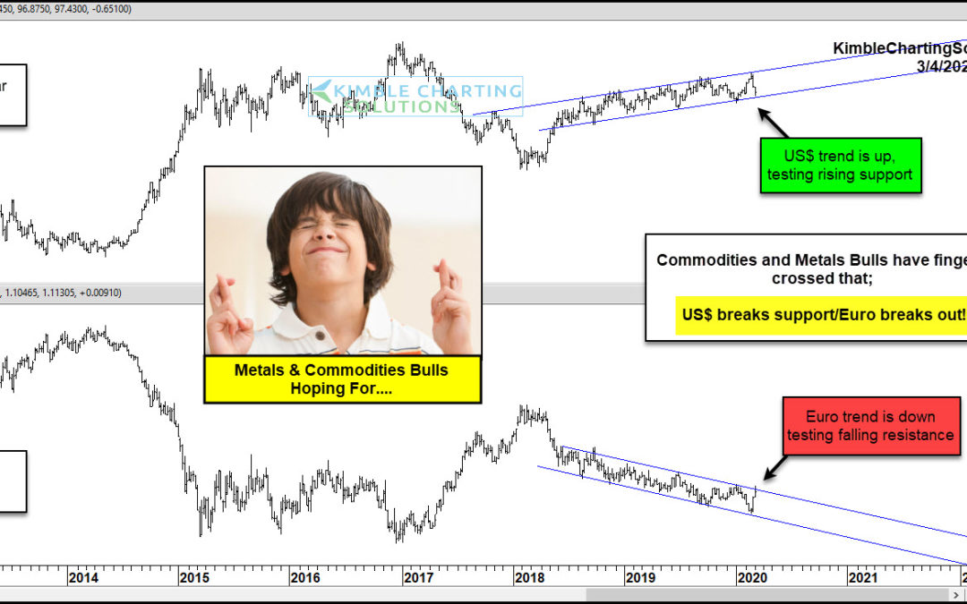 Precious Metals Receives Strong Bullish Message On A King$ Breakdown Here!