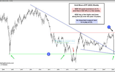 Gold Miners Testing 12-Year Support, After 50% Decline