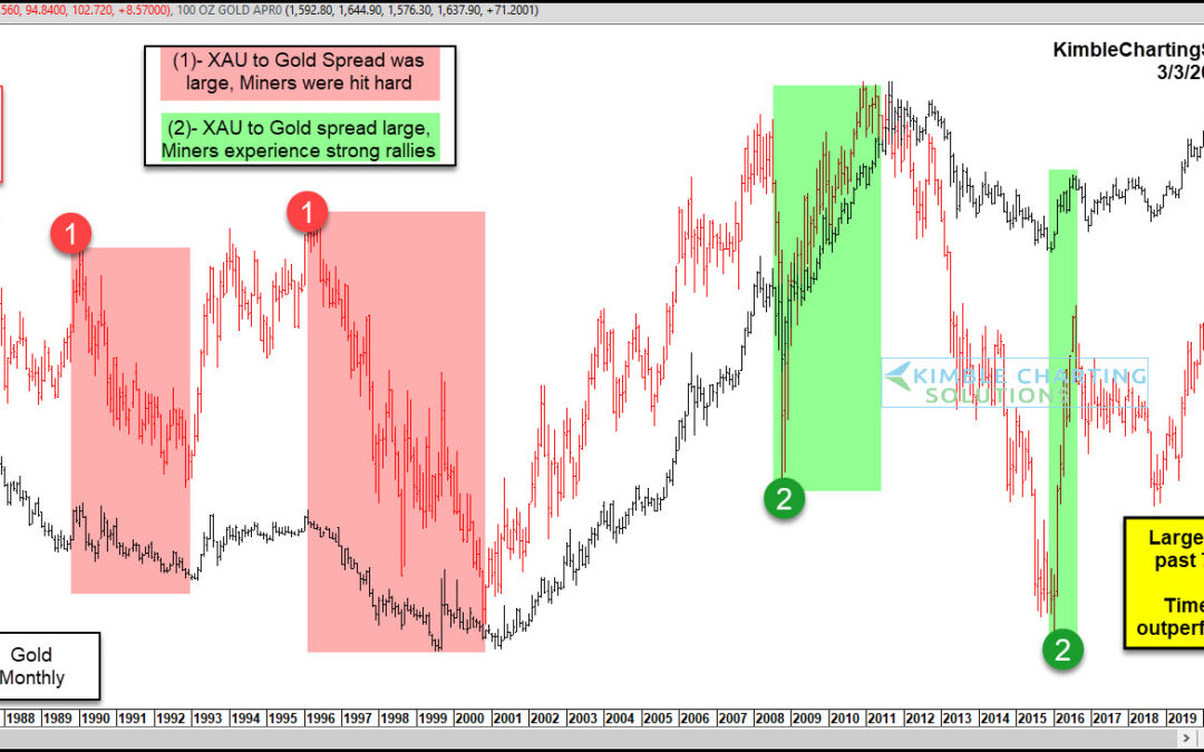 Mining Stocks Set To Rally? This Gold Spread Says Yes!