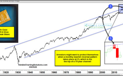 Stock Bulls Most Dreaded Pattern In Decades Took Place 40-Days Ago?
