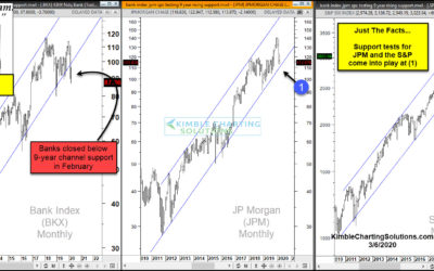 9-Year Bull Markets Could End At These Price Points, Says Joe Friday