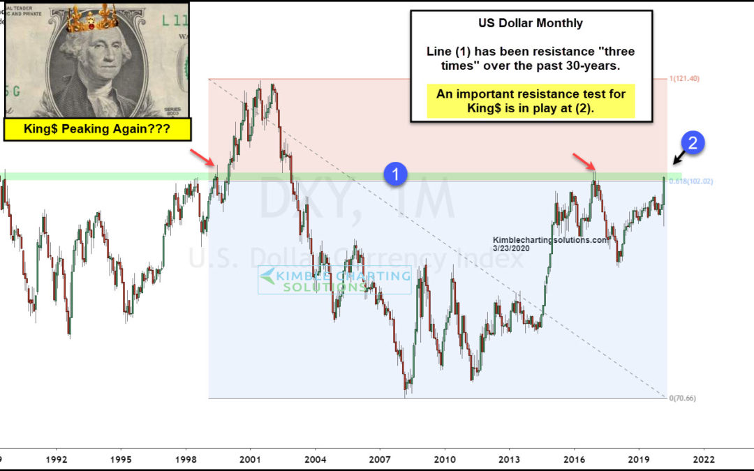 King Dollar Doubling Topping/Peaking, Sending Metals A Super Bullish Message?