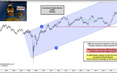Investment Grade Bonds Breaking 12-Year Support, As Govt Lower Rates!