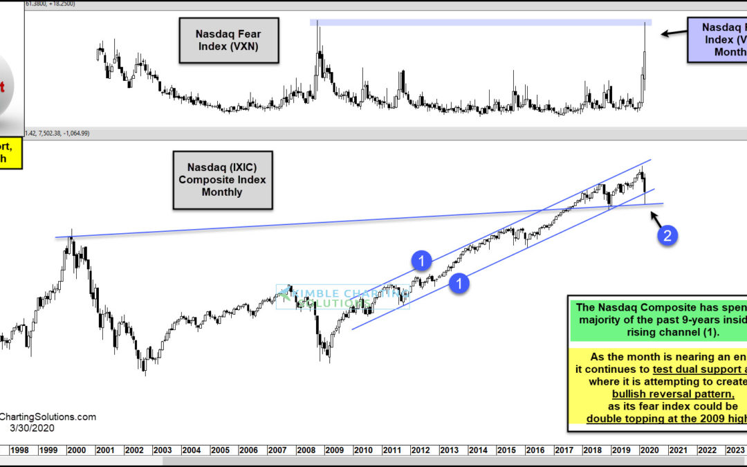 Tech Testing 9-Year Support, With Fear Levels At 2009 Highs!