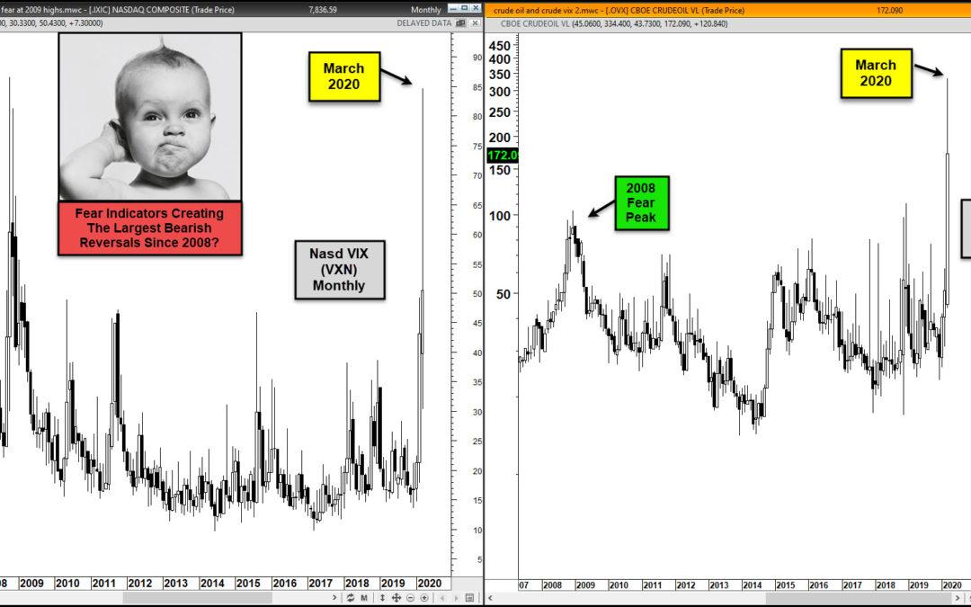 Fear Indicators Creating Huge Bearish Reversal Patterns This Month?