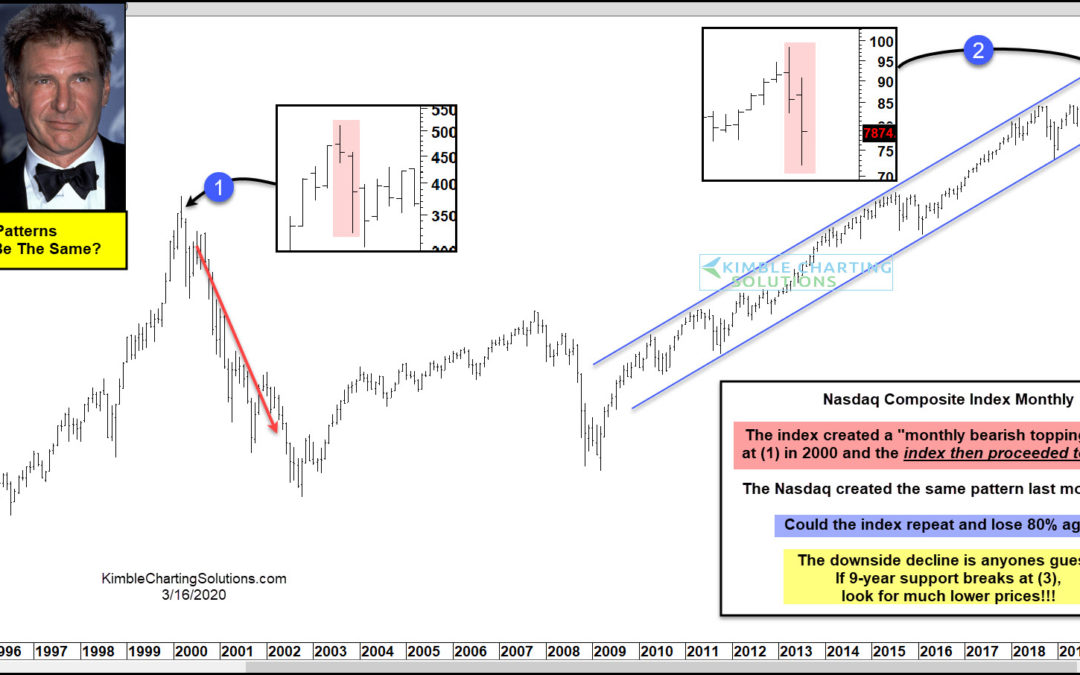 Nasdaq Creates Pattern That Looks Just Like 2000 Highs! Will Results Be Different?