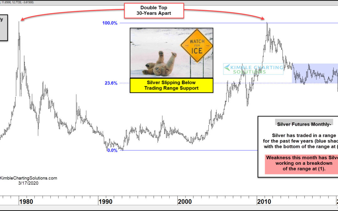 Silver Attempting To Break Multi-Year Support