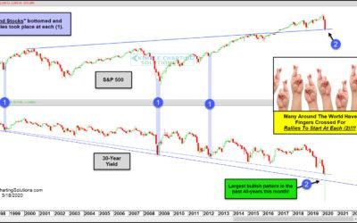 Stock Market Bulls Hope Stocks and Bond Yields Bottom Here!