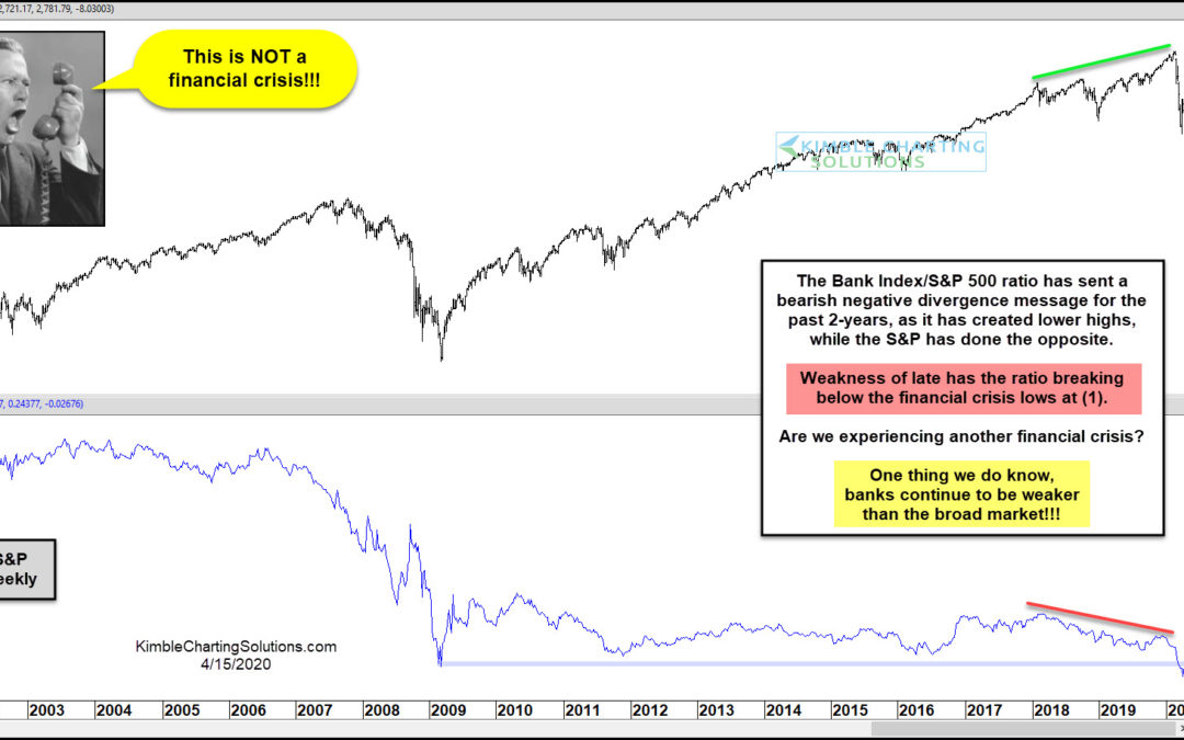 Bank Stocks Pointing to Another Financial Crisis?