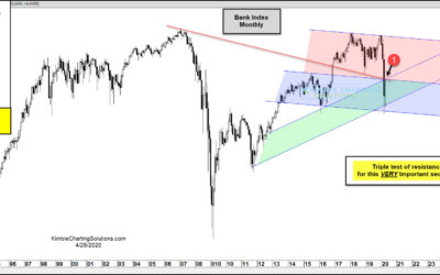 Bank Stocks About To Send Monumental Message To The Broad Market!