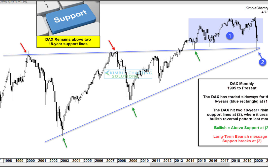 DAX Index Hits Two 18-Year Support Lines, Creates Large Bullish Reversal