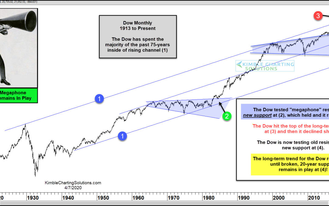 Megaphone 20-Year Support Holding, Dow Experiences Historic Rally!
