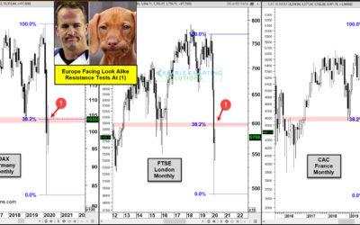 European Stocks Facing Look-Alike Heavy Resistance!