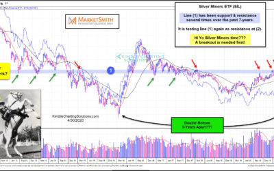 """Hi-Yo Silver """"Miners""""  Time? 7-Year Breakout Attempt In Play!"""
