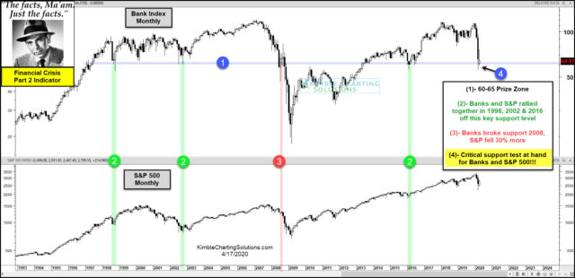 Financial Crisis Part 2 Starts Here, Or Are The Lows In Place, Asks Joe Friday