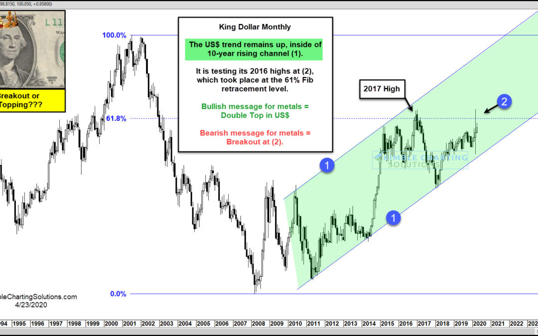 U.S. Dollar Double Top or Breakout? Gold Bulls Want to Know!