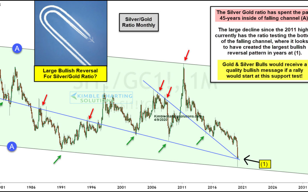 Silver/Gold Indicator Creates Largest Bullish Pattern In Decades!