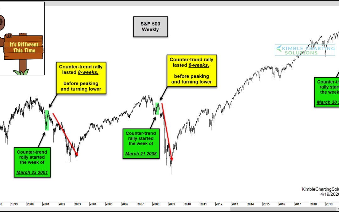 S&P Repeating 2000 & 2007 Bear Market Rallies So Far! Different this time???