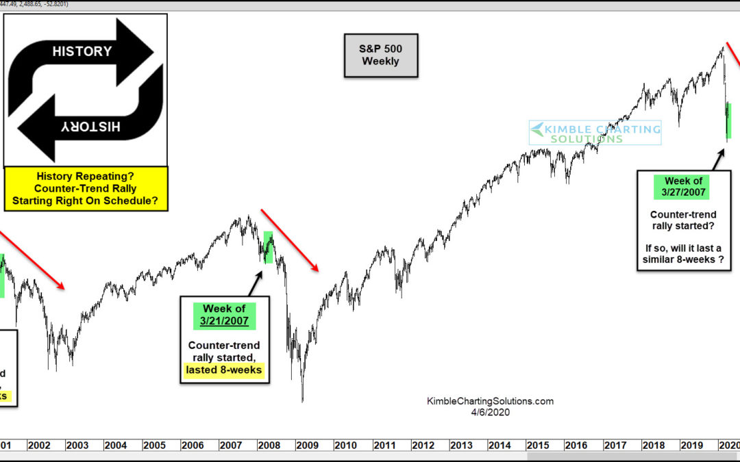 S&P Repeating 2000 & 2007 Patterns Almost Exactly?