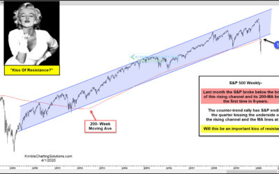S&P Facing A Historical Kiss of Resistance?
