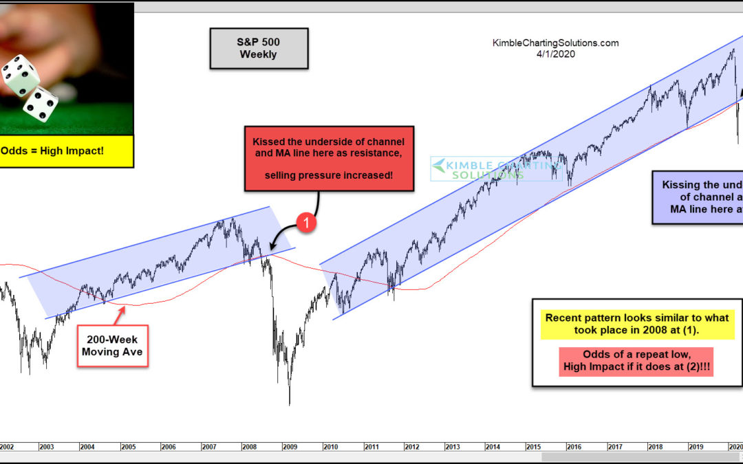 S&P 500 Price Pattern Similar to 2008 Market Crash?