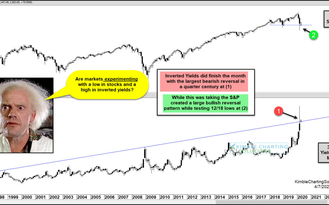 "Market Crash Reversal Patterns ""Experiment"" With History!"