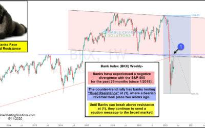Banks Continue To Send Bearish Divergence Message, At 800 Pound Resistance!