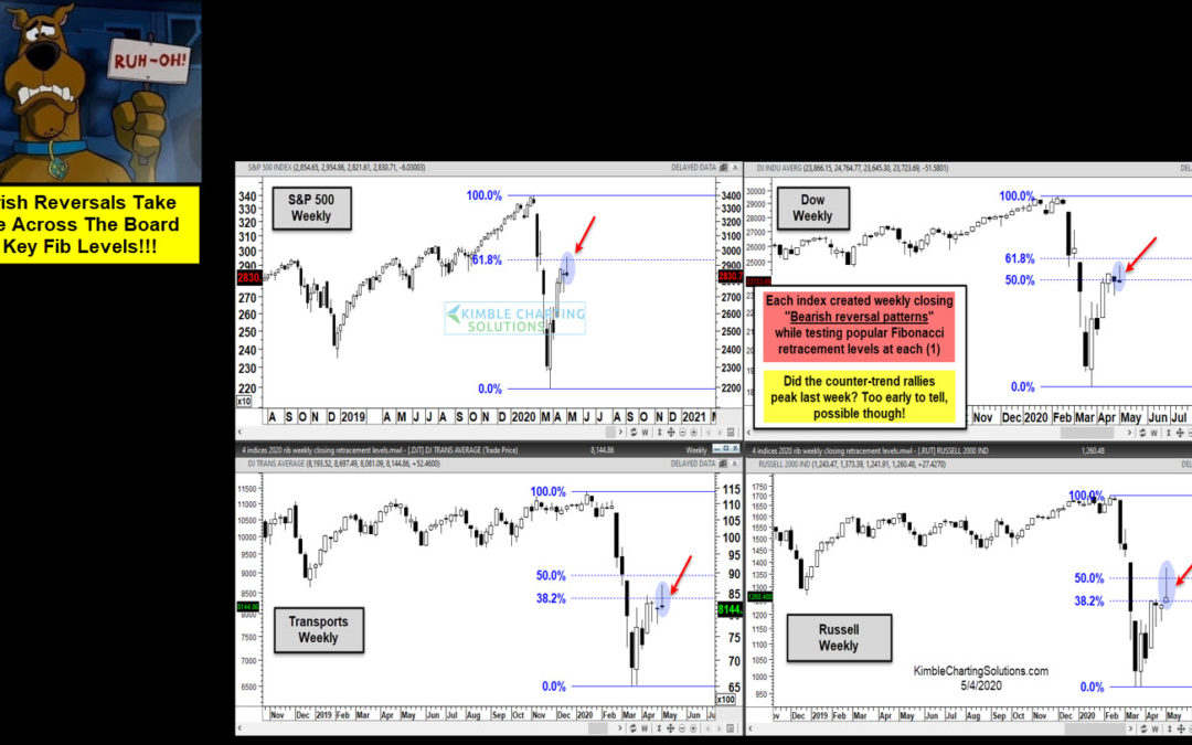 Ruh-Roh Time For Stock Market Bulls? Keep An Eye On These Bearish Reversals!!!