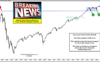 Internet Index Breaking Out From 30-Month Trading Range!