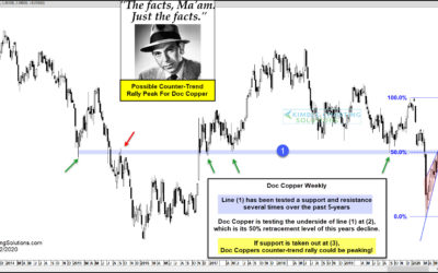 Doc Copper Counter-Trend Rally Could Peak Here, Says Joe Friday