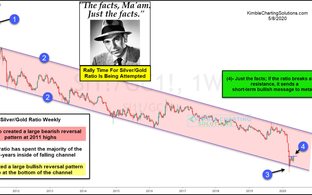 Silver Could Send First Bullish Message In 9-Years, Says Joe Friday