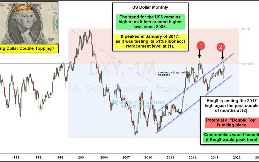 King Dollar Could Double Topping; Commodities Would Benefit If It Does!