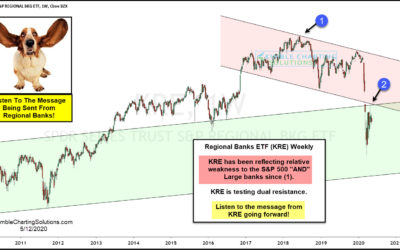 """Are Regional Banks (KRE) Suggesting """"Look Out Below"""" For Stocks?"""
