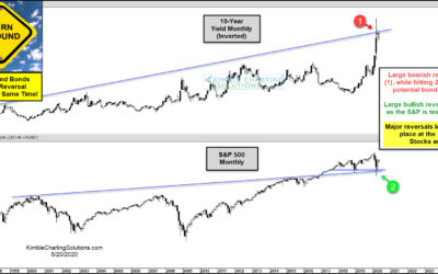Historic Tops and Bottoms Take Place For Stocks And Bonds In March?