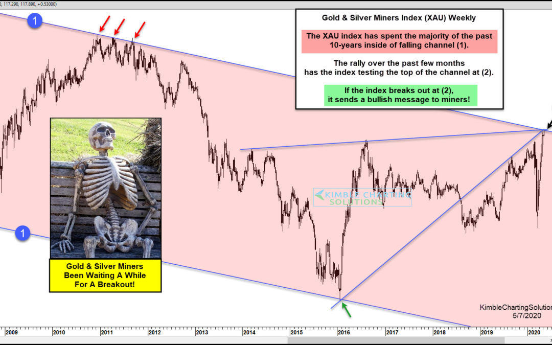 Gold Mining Stocks About To Skyrocket?    10-Year Breakout In Play?