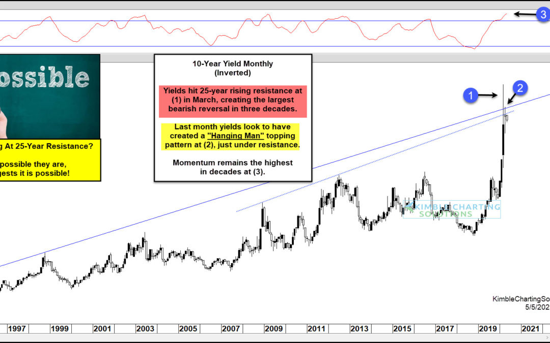 Are Treasury Bonds Peaking At 25-Year Resistance!?!