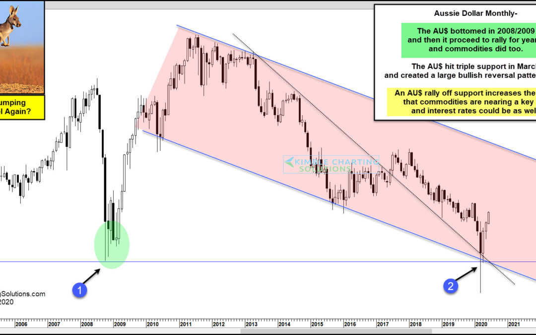 Aussie Dollar Suggesting Much Higher Commodities And Yields On The Way???