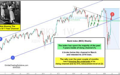 Banks Peaking As They Kiss 7-Year Resistance?